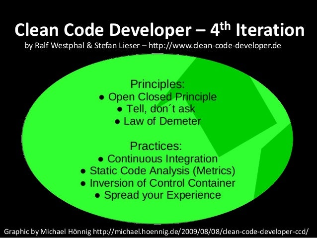Clean Code - Design Patterns and Best Practices at Silicon Valley Cod…