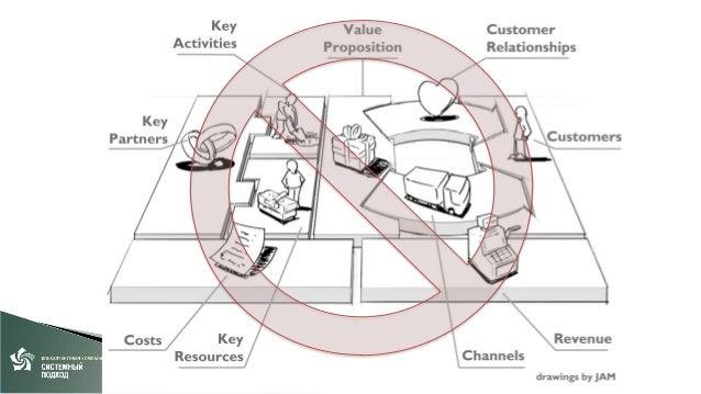 III Совершенствование • Удобство использования • Сложные кейсы (?)  • • • •  LEAN, 6 Sigma, UХ CRM Customer experience …  ...