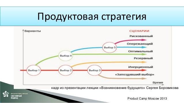 От управления портфелем к управлению средой продукта
