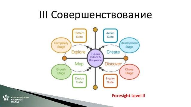Управление Продуктом  Управление портфелем (Успехом) •Foresight Level II  IV Развитие  Управление Экосистемой (Рынком) ???...