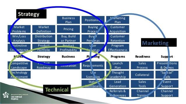 Спасибо! • Анкета обратной связи – http://www.systemapproach.ru/company/feedback-conf/  • Группа Руководителей продуктов •...