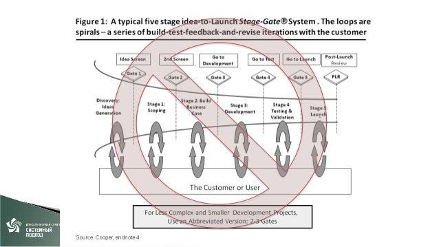 I Поиск • Кто потребитель ? • Какую проблему решаем ? • С помощью каких технологий ? • Как будет выглядеть бизнес модель ?...