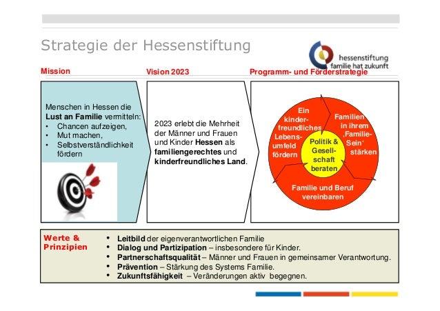 Strategie der Hessenstiftung Mission  Vision 2023  Menschen in Hessen die Lust an Familie vermitteln: • Chancen aufzeigen,...