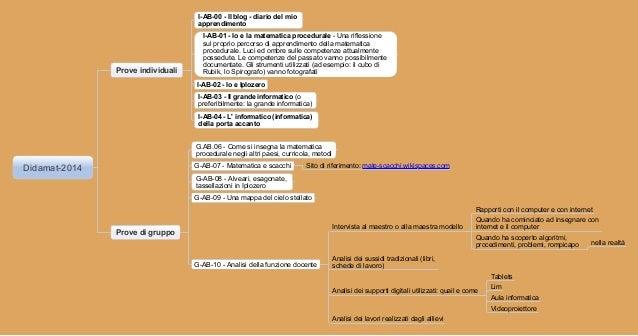 I-AB-00 - Il blog - diario del mio apprendimento  Prove individuali  I-AB-01 - Io e la matematica procedurale - Una rifles...