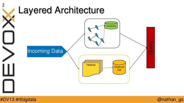 Layered Architecture  Query  Cassandra  Incoming Data Hadoop  #DV13-#rtbigdata  Elephant DB  @nathan_gs