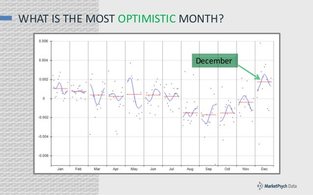 WHAT IS THE MOST OPTIMISTIC MONTH?  December