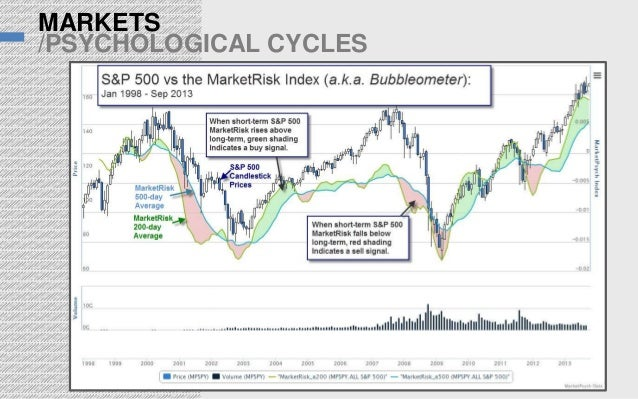 MARKETS /PSYCHOLOGICAL CYCLES