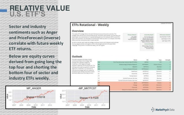 RELATIVE VALUE U.S. ETF'S Sector and industry sentiments such as Anger and PriceForecast (inverse) correlate with future w...