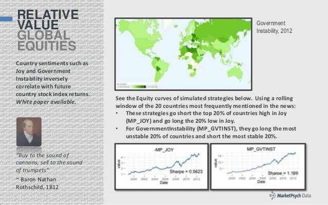 RELATIVE VALUE GLOBAL EQUITIES Country sentiments such as Joy and Government Instability inversely correlate with future c...