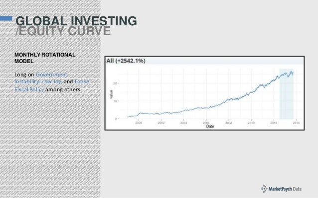 GLOBAL INVESTING /EQUITY CURVE MONTHLY ROTATIONAL MODEL  Long on Government Instability, Low Joy, and Loose Fiscal Policy ...