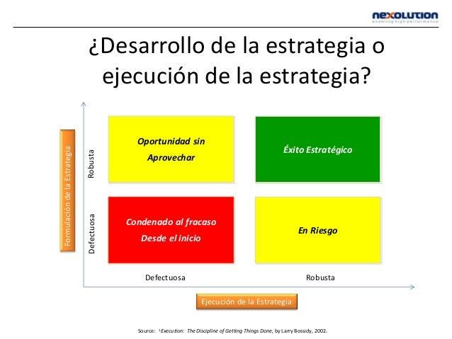 ¿Desarrollo de la estrategia o ejecución de la estrategia? Éxito Estratégico En Riesgo Condenado al fracaso Desde el inici...