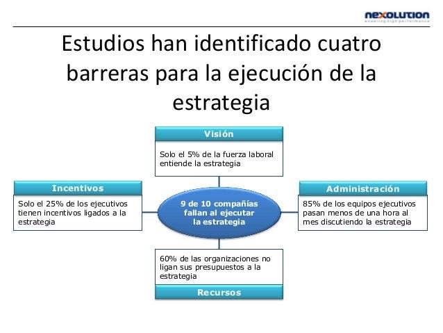 Estudios han identificado cuatro barreras para la ejecución de la estrategia Solo el 5% de la fuerza laboral entiende la e...
