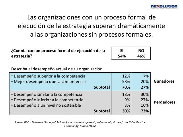 Las organizaciones con un proceso formal de ejecución de la estrategia superan dramáticamente a las organizaciones sin pro...
