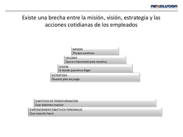 Existe una brecha entre la misión, visión, estrategia y las acciones cotidianas de los empleados MISION Porque existimos V...