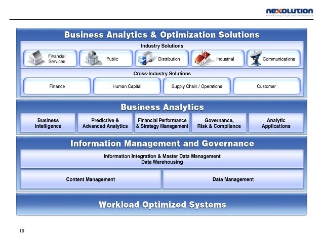 • Full breadth of BI for every decision-maker • Query, reporting, analysis, scorecards and dashboards • Delivered where, w...