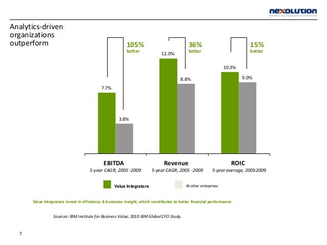 Analytics-driven organizations outperform Sources: IBM Institute for Business Value; 2010 IBM Global CFO Study. Value Inte...