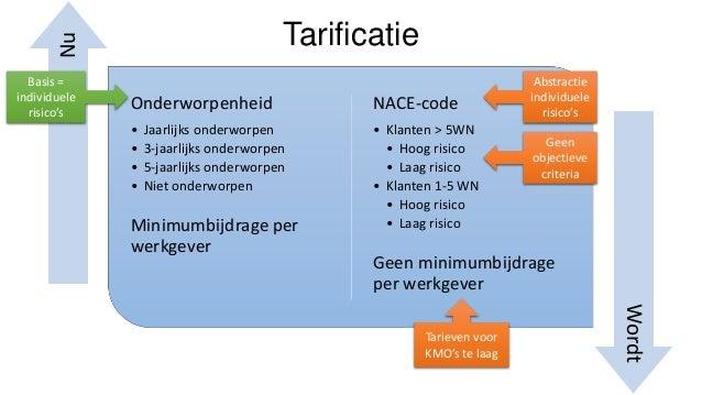 Nu  Tarificatie  Basis = individuele risico's  Onderworpenheid  NACE-code  • • • •  • Klanten > 5WN • Hoog risico • Laag r...