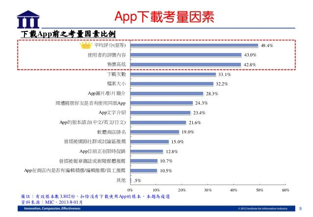 App下載考量因素下載App前之考量因素比例                  平均評分(星等)                                                                         4...