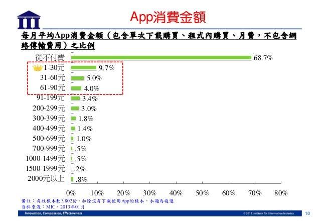App消費金額每月平均App消費金額(包含單次下載購買、程式內購買、月費,不包含網路傳輸費用)之比例   從不付費                                                      68.7%     1...