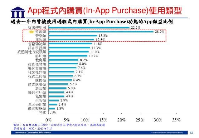 App程式內購買(In-App Purchase)使用類型過去一年內曾被使用過程式內購買(In-App Purchase)功能的App類型比例    從未使用過                                          ...
