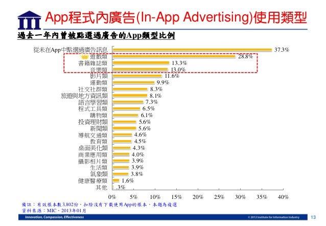 App程式內廣告(In-App Advertising)使用類型過去一年內曾被點選過廣告的App類型比例  從未在App中點選過廣告訊息                                                      ...