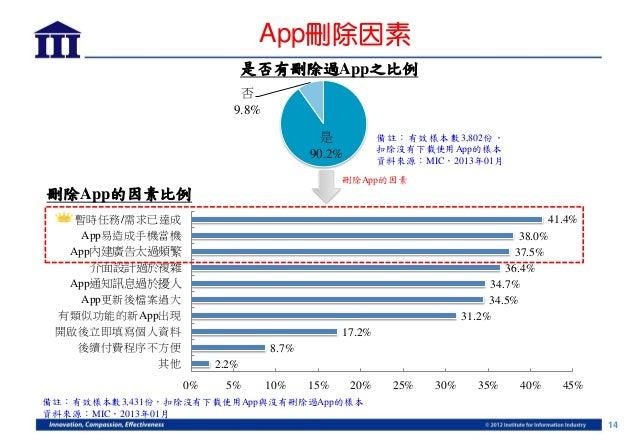 App刪除因素                             是否有刪除過App之比例                          否                         9.8%                  ...