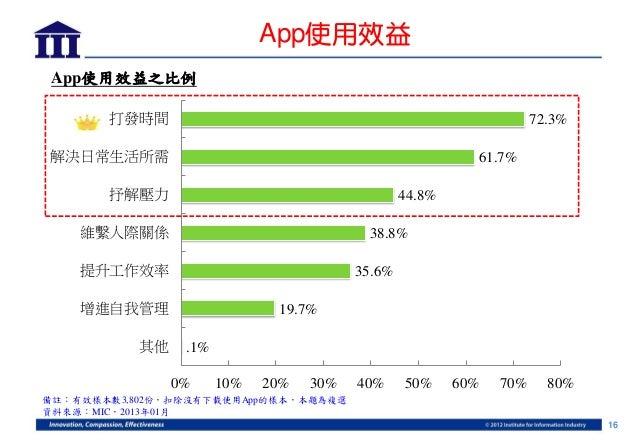 App使用效益 App使用效益之比例       打發時間                                                          72.3%解決日常生活所需                      ...