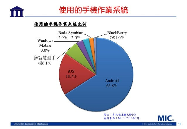 使用的手機作業系統使用的手機作業系統比例          Bada Symbian    BlackBerry          2.9% 2.0%        OS1.0%Windows Mobile 3.0%無智慧型手 機6.1%   ...
