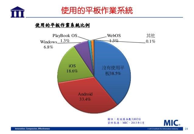 使用的平板作業系統使用的平板作業系統比例      PlayBook OS              WebOS              其他 Windows 1.3%                   1.3%              ...