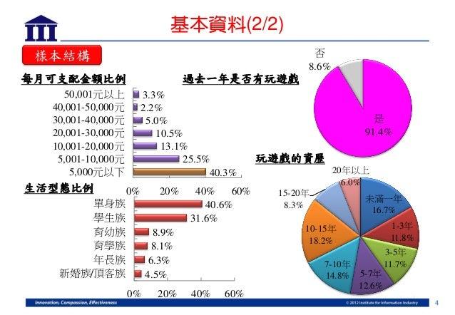 基本資料(2/2) 樣本結構                                                 否                                                     8.6%每...