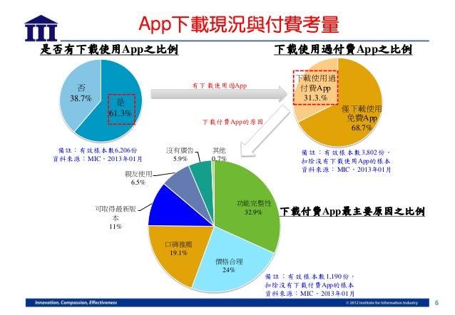 App下載現況與付費考量是否有下載使用App之比例                                      下載使用過付費App之比例                                              ...