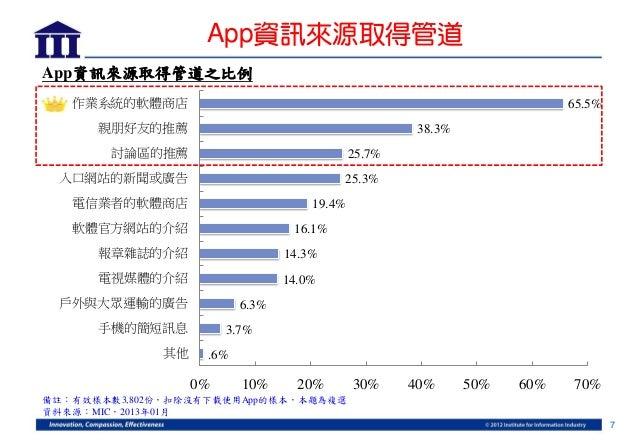 App資訊來源取得管道App資訊來源取得管道之比例   作業系統的軟體商店                                                             65.5%      親朋好友的推薦      ...
