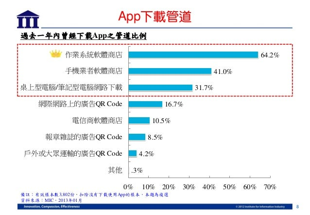 App下載管道過去一年內曾經下載App之管道比例          作業系統軟體商店                                                64.2%          手機業者軟體商店         ...