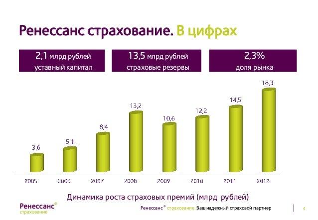Строительная компания ренессанс в Ижевск ост строительная компания киров