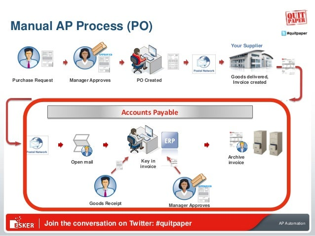 Join the conversation on Twitter: #quitpaper AP Automation Open mail Key in invoice Accounts Payable Manager Approves PO C...