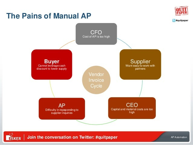 Join the conversation on Twitter: #quitpaper AP Automation CFO Cost of AP is too high Supplier Want easy-to-work-with part...