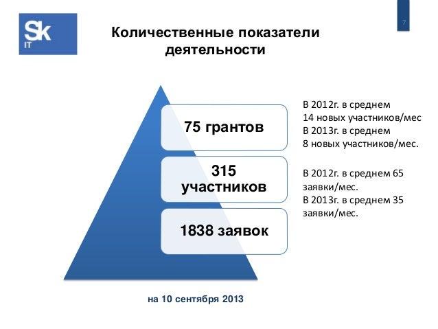 7 Количественные показатели деятельности В 2012г. в среднем 65 заявки/мес. В 2013г. в среднем 35 заявки/мес. В 2012г. в ср...