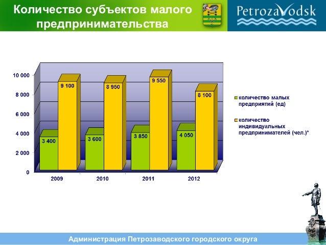 Администрация Петрозаводского городского округа Количество субъектов малого предпринимательства