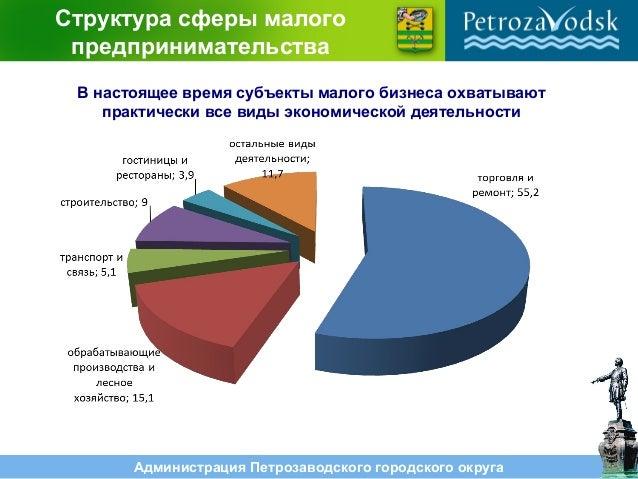 Администрация Петрозаводского городского округа Структура сферы малого предпринимательства В настоящее время субъекты мало...