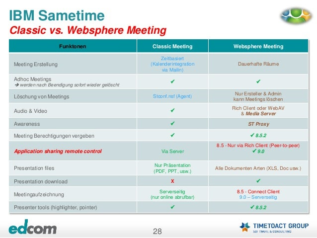 Sametime Amp Websphere Best Practices Admincamp 2013