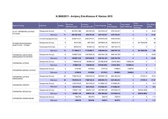 Ν.3908/2011 - Αιτήσεις Επενδύσεων Α' Κύκλου 2013  Φορέας Ένταξης  Καθεστώς  ΔΙ.Α.Π. ΠΕΡΙΦΕΡΕΙΑ ΔΥΤΙΚΗΣ ΕΛΛΑΔΑΣ  Περιφερεια...