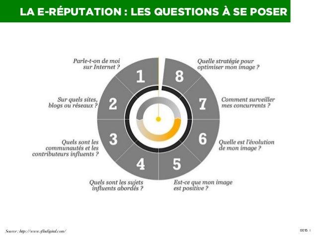 LA E-RÉPUTATION : LES QUESTIONS À SE POSER  Source : http://www.1fludigital.com/!  0015 I