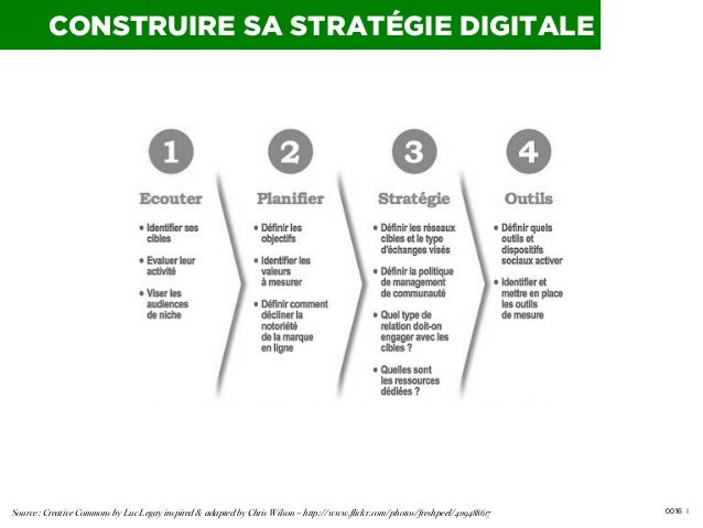 CONSTRUIRE SA STRATÉGIE DIGITALE  Source : Creative Commons by Luc Legay inspired & adapted by Chris Wilson – http://www.f...