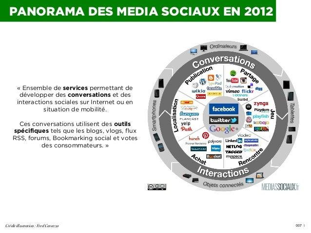 PANORAMA DES MEDIA SOCIAUX EN 2012  «Ensemble de services permettant de développer des conversations et des interactions ...
