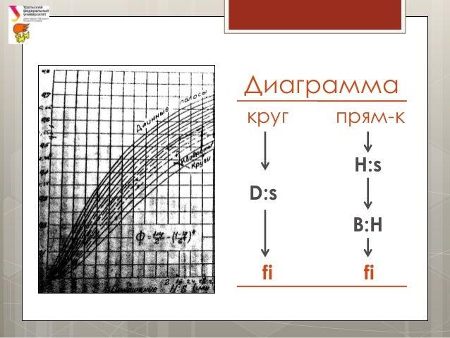 Бурлаков А А Курсовая работа по ТРПО Диаграмма круг прям к h s d s b h fi fi