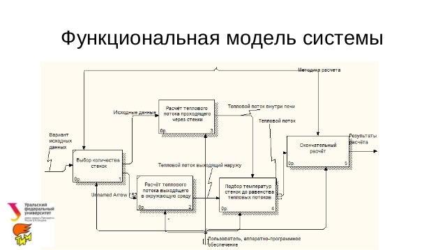 Пильщиков С Н Курсовая работа по ТРПО Функциональная модель системы