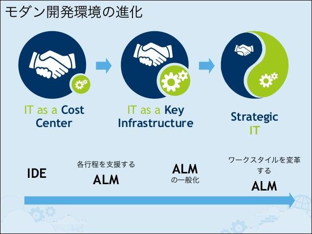 顧客開発 (開拓) とコストとリスクの調整  Customer Development Customer Discovery  Customer Validation  Iteration  Customer Creation  Company...