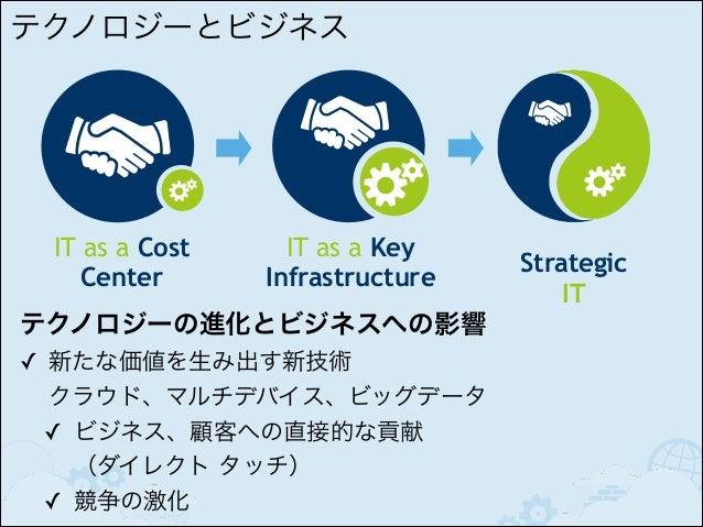 BML ‒ 改善し続けるビジネスと開発へ  アイデア  LEARN  データ  BUILD  プロダクト  MEASURE