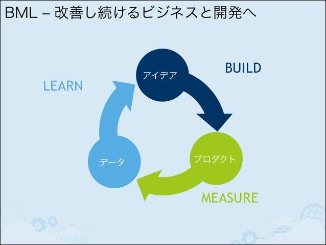 Value  適切な 仕掛り (WIP)  Time 定期的 (Time Box)