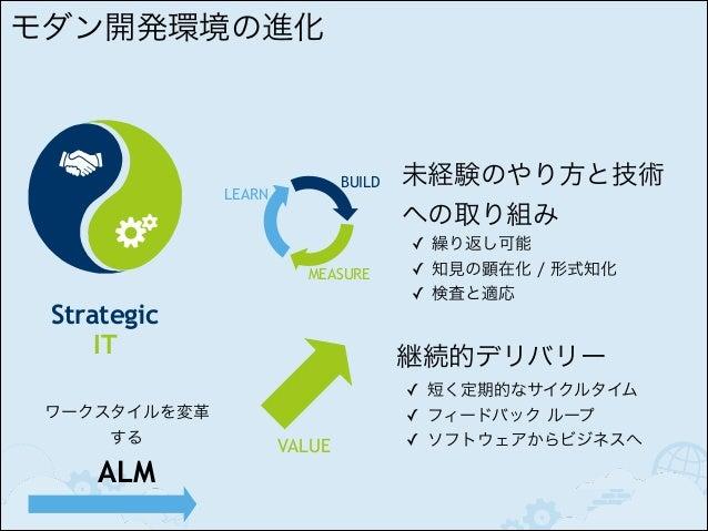 DRiVE  モチベーション 3.0 ✓ 人!  ✓ 自立! ✓ 熟達! ✓ 目的!  Autonomy  Mastery  ✓ 相互作用! ✓ 動くソフトウェア! ✓ 顧客との協調!  Purpose  ✓ 変更/変化への反応  協調